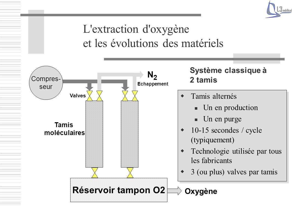 L'extraction d'oxygène et les évolutions des matériels Système classique à 2 tamis Oxygène Valves N2N2 Echappement Compres- seur Réservoir tampon O2 T