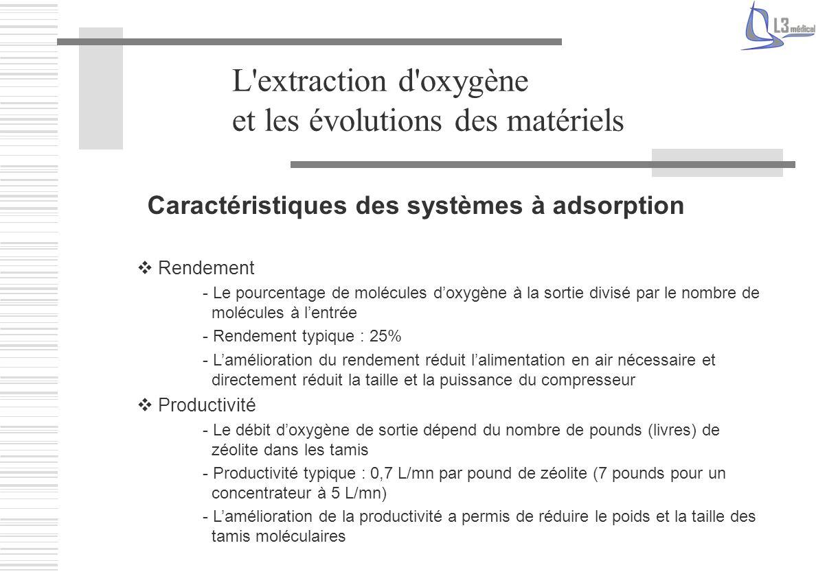 L'extraction d'oxygène et les évolutions des matériels Caractéristiques des systèmes à adsorption Rendement - Le pourcentage de molécules doxygène à l