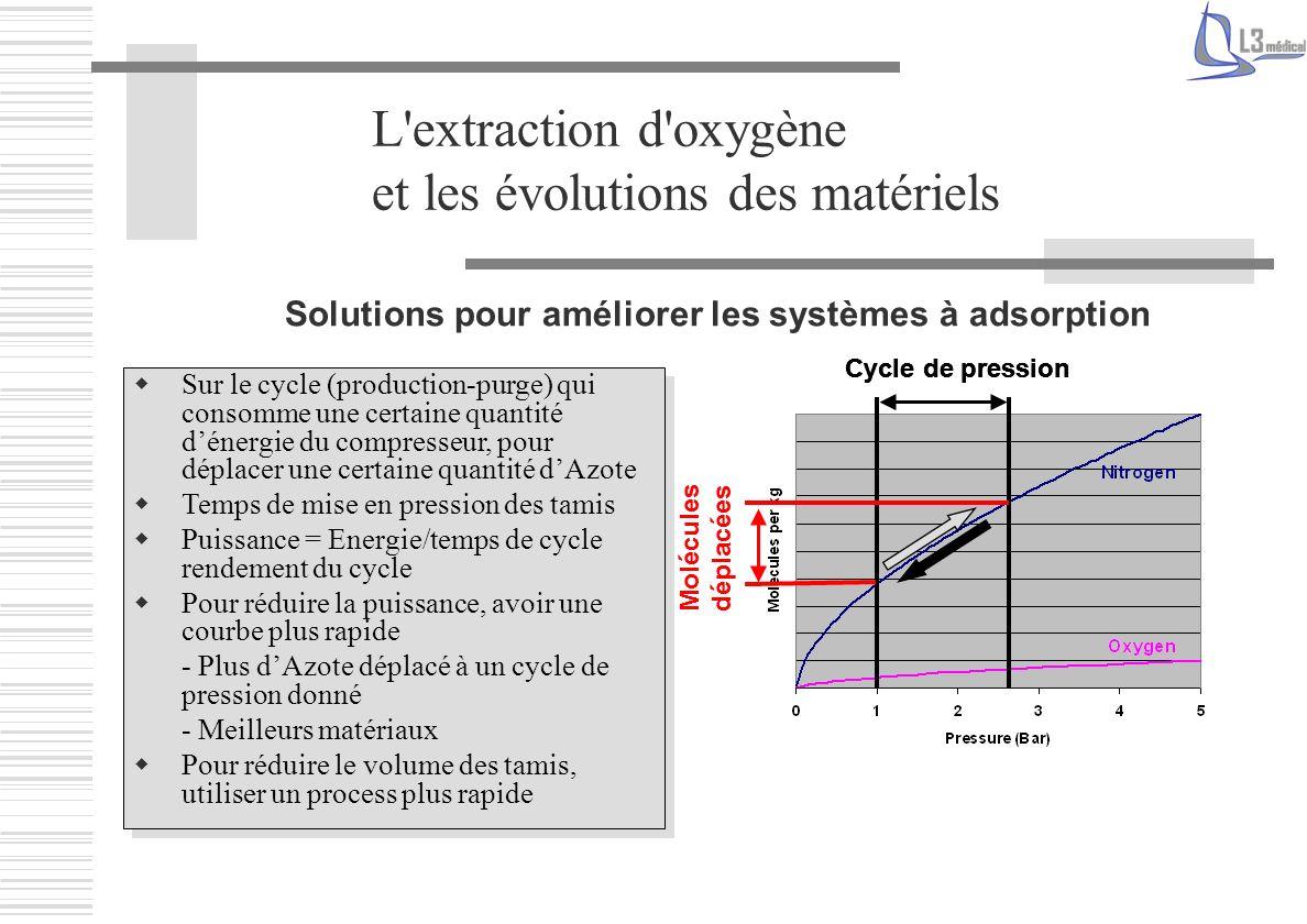 L'extraction d'oxygène et les évolutions des matériels Cycle de pression Molécules déplacées Cycle de pression Molécules déplacées Cycle de pression S
