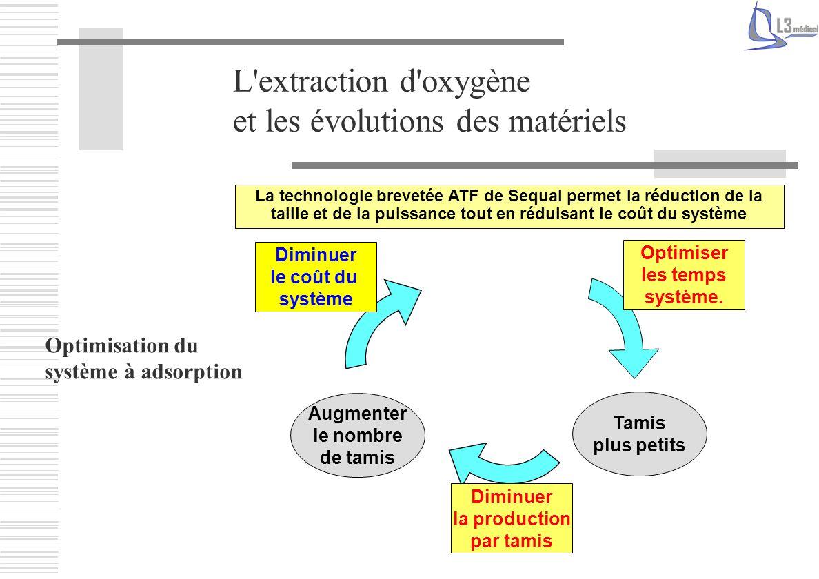 L'extraction d'oxygène et les évolutions des matériels Optimisation du système à adsorption Diminuer le coût du système La technologie brevetée ATF de