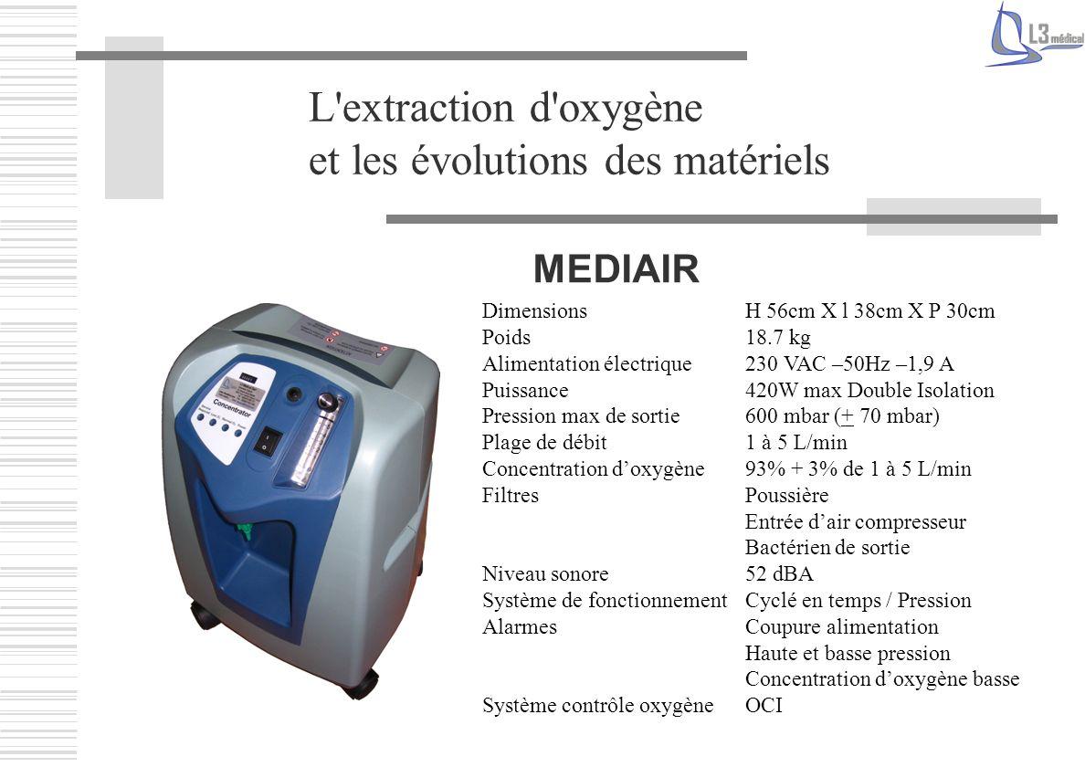 L'extraction d'oxygène et les évolutions des matériels MEDIAIR Dimensions H 56cm X l 38cm X P 30cm Poids 18.7 kg Alimentation électrique 230 VAC –50Hz