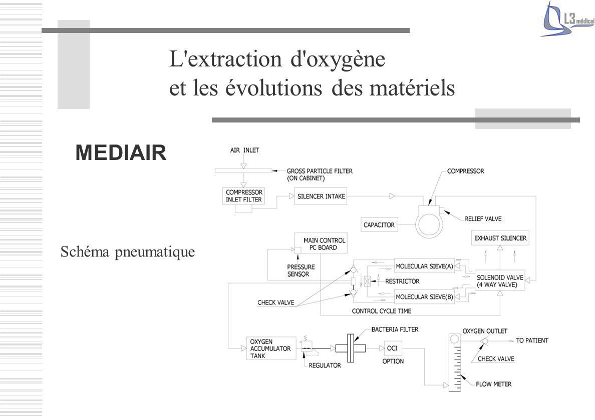L'extraction d'oxygène et les évolutions des matériels MEDIAIR Schéma pneumatique