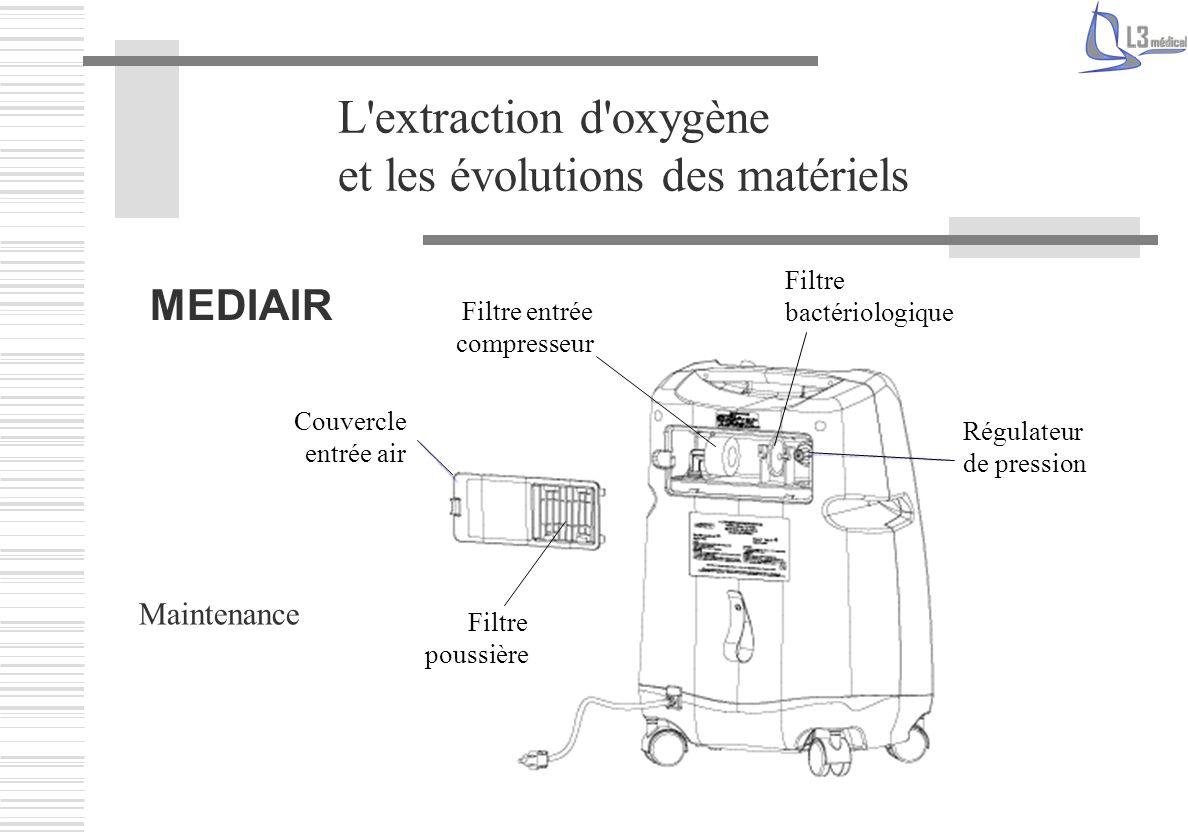 Couvercle entrée air Filtre entrée compresseur Filtre bactériologique Régulateur de pression L'extraction d'oxygène et les évolutions des matériels ME