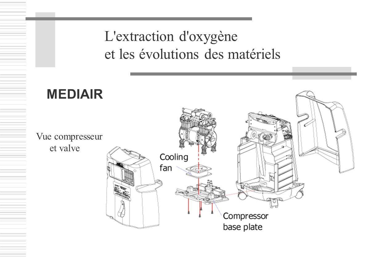 L'extraction d'oxygène et les évolutions des matériels MEDIAIR Vue compresseur et valve
