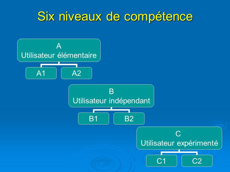 Six niveaux de compétence A Utilisateur élémentaire A1A2 B Utilisateur indépendant B1B2 C Utilisateur expérimenté C1C2