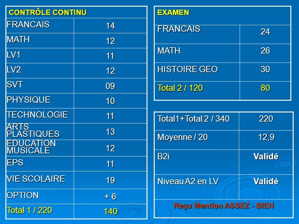 CONTRÔLE CONTINU FRANCAIS14 MATH12 LV111 LV212 SVT09 PHYSIQUE10 TECHNOLOGIE11 ARTS PLASTIQUES 13 EDUCATION MUSICALE 12 EPS11 VIE SCOLAIRE 19 OPTION +