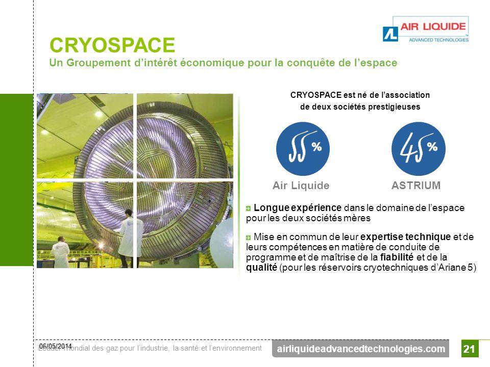 06/05/2014 Leader mondial des gaz pour lindustrie, la santé et lenvironnement 21 airliquideadvancedtechnologies.com 21 CRYOSPACE est né de lassociatio