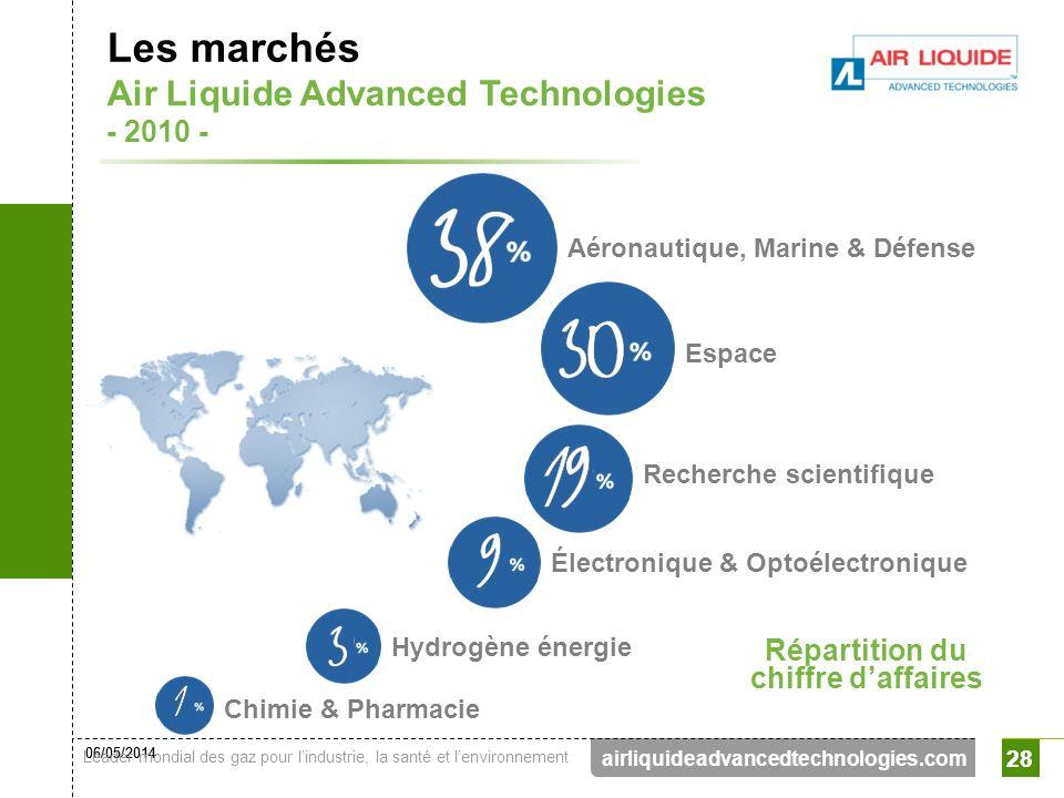 06/05/2014 Leader mondial des gaz pour lindustrie, la santé et lenvironnement 28 airliquideadvancedtechnologies.com 28 Les marchés Répartition du chif