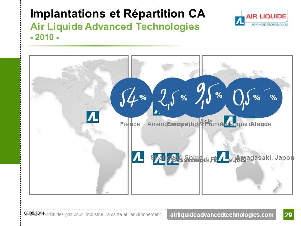 06/05/2014 Leader mondial des gaz pour lindustrie, la santé et lenvironnement 29 airliquideadvancedtechnologies.com 29 Implantations et Répartition CA
