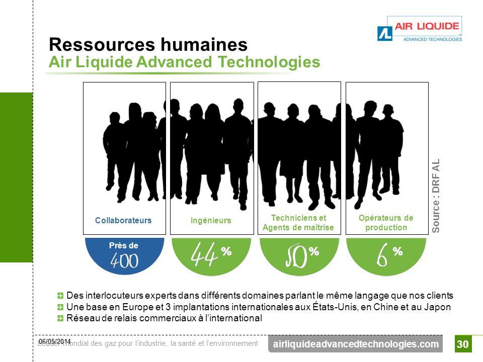 06/05/2014 Leader mondial des gaz pour lindustrie, la santé et lenvironnement 30 airliquideadvancedtechnologies.com 30 Ressources humaines Air Liquide