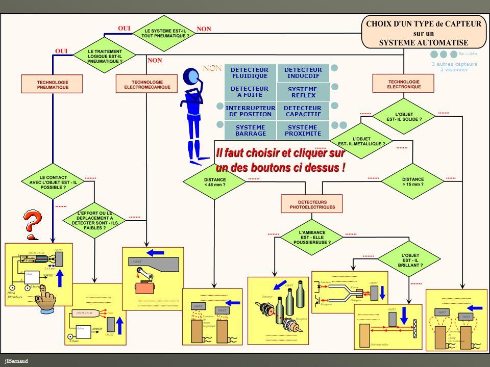 GUIDE pour le CHOIX d'un CAPTEUR de POSITION Le choix s'opère suivant 3 étapes: - Le choix de la technologie - Le choix de la famille de capteurs - La