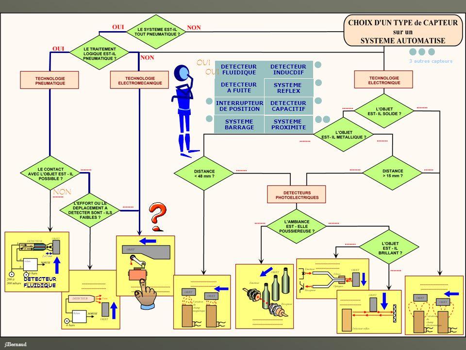 jlBernaud NON DETECTEUR FLUIDIQUE DETECTEUR A FUITE INTERRUPTEUR DE POSITION SYSTEME REFLEX DETECTEUR CAPACITIF SYSTEME BARRAGE SYSTEME PROXIMITEIl fa