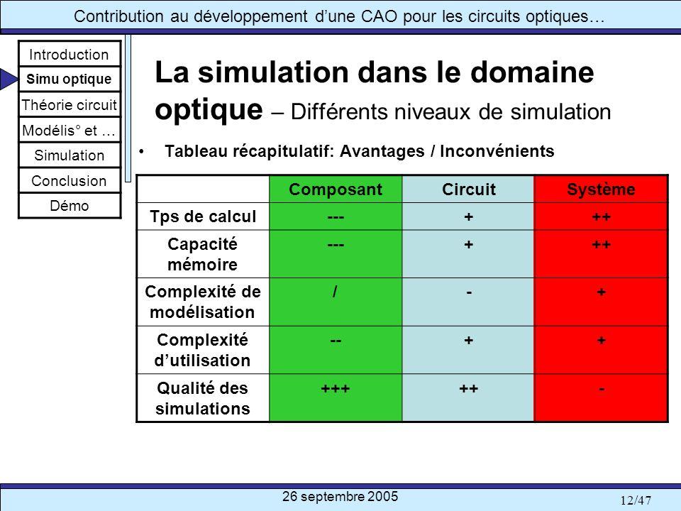 26 septembre 2005 12/47 Contribution au développement dune CAO pour les circuits optiques… La simulation dans le domaine optique – Différents niveaux