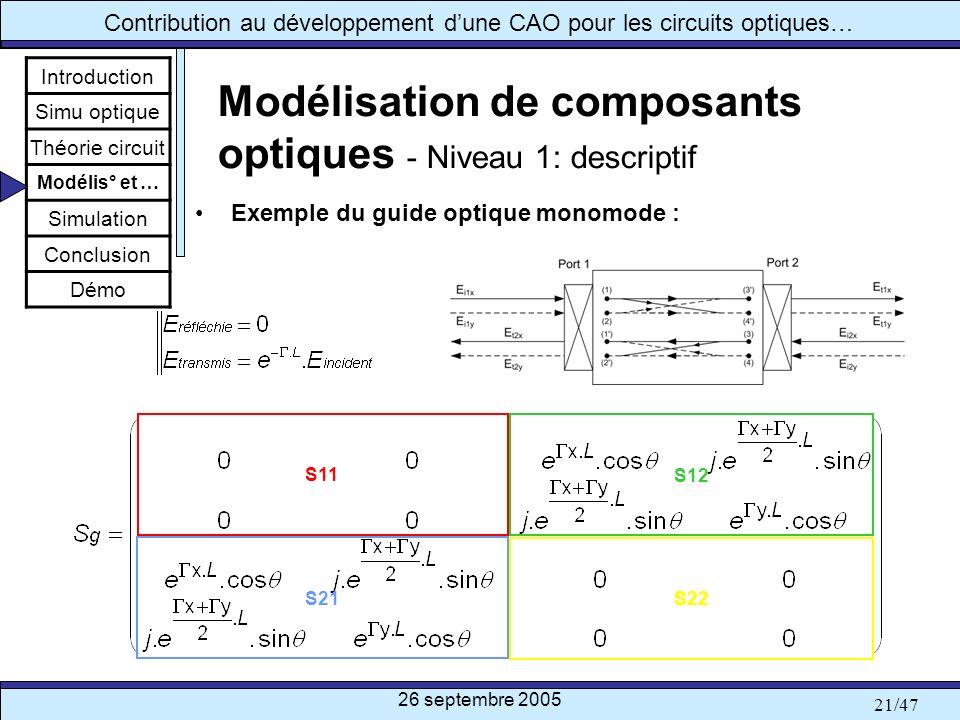 26 septembre 2005 21/47 Contribution au développement dune CAO pour les circuits optiques… Modélisation de composants optiques - Niveau 1: descriptif