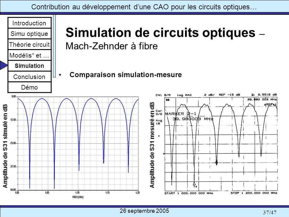 26 septembre 2005 37/47 Contribution au développement dune CAO pour les circuits optiques… Simulation de circuits optiques – Mach-Zehnder à fibre Comp