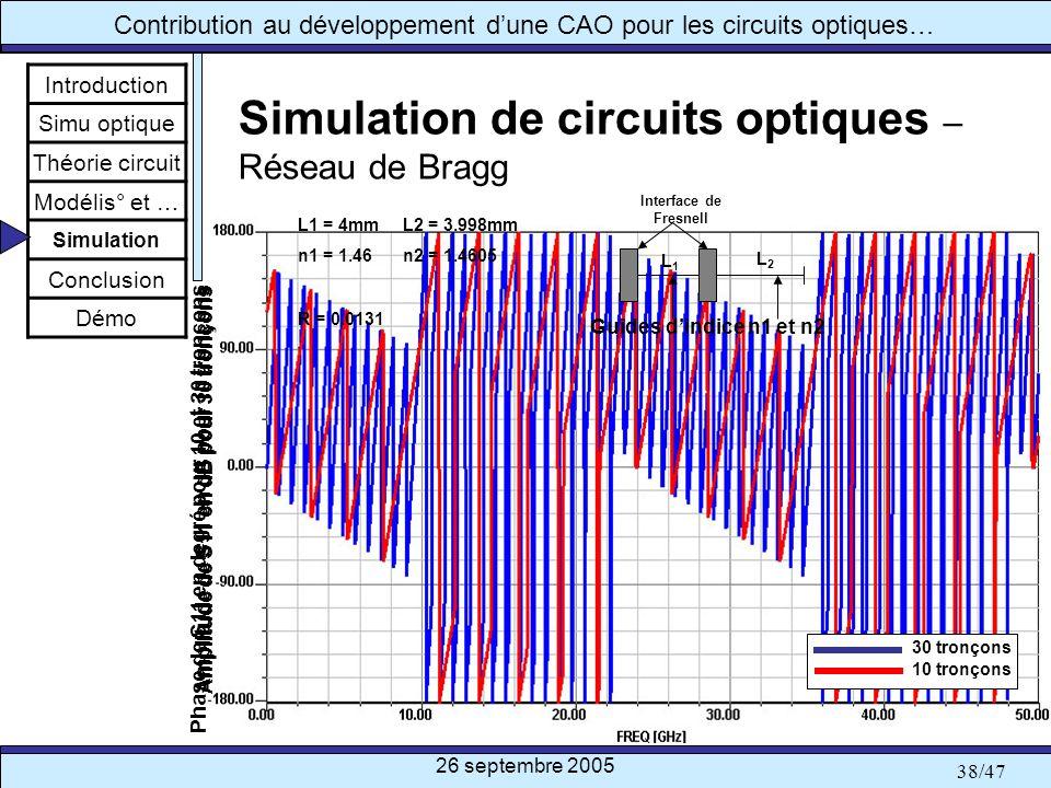 26 septembre 2005 38/47 Contribution au développement dune CAO pour les circuits optiques… Simulation de circuits optiques – Réseau de Bragg Introduct