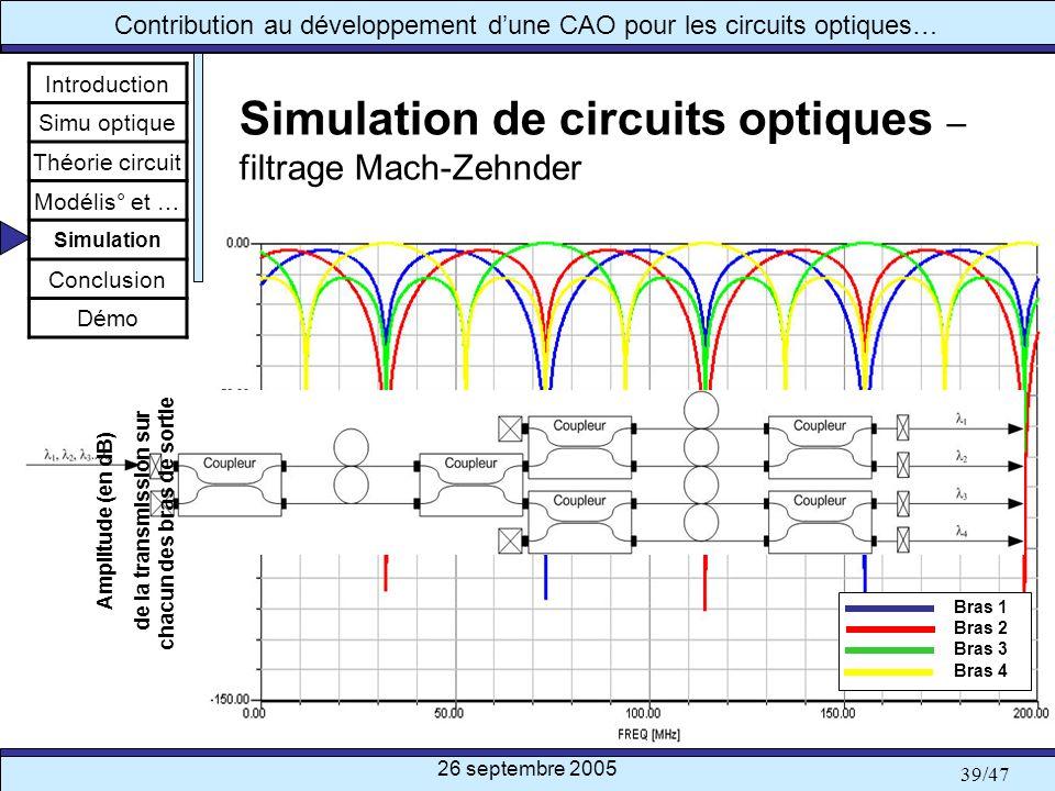 26 septembre 2005 39/47 Contribution au développement dune CAO pour les circuits optiques… Simulation de circuits optiques – filtrage Mach-Zehnder Int