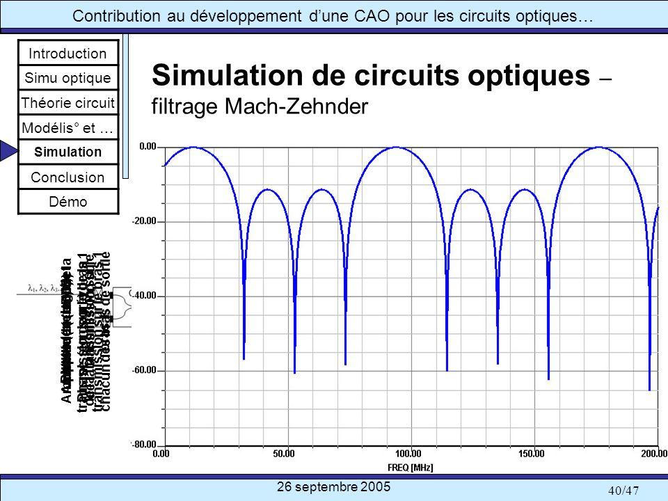 26 septembre 2005 40/47 Contribution au développement dune CAO pour les circuits optiques… Simulation de circuits optiques – filtrage Mach-Zehnder Int