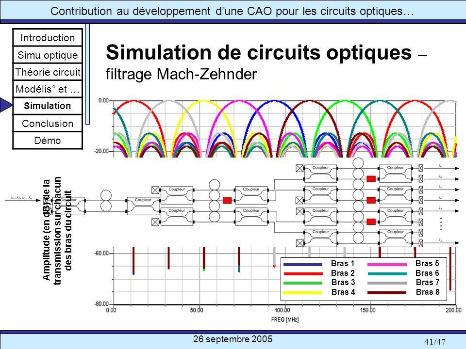26 septembre 2005 41/47 Contribution au développement dune CAO pour les circuits optiques… Simulation de circuits optiques – filtrage Mach-Zehnder Int