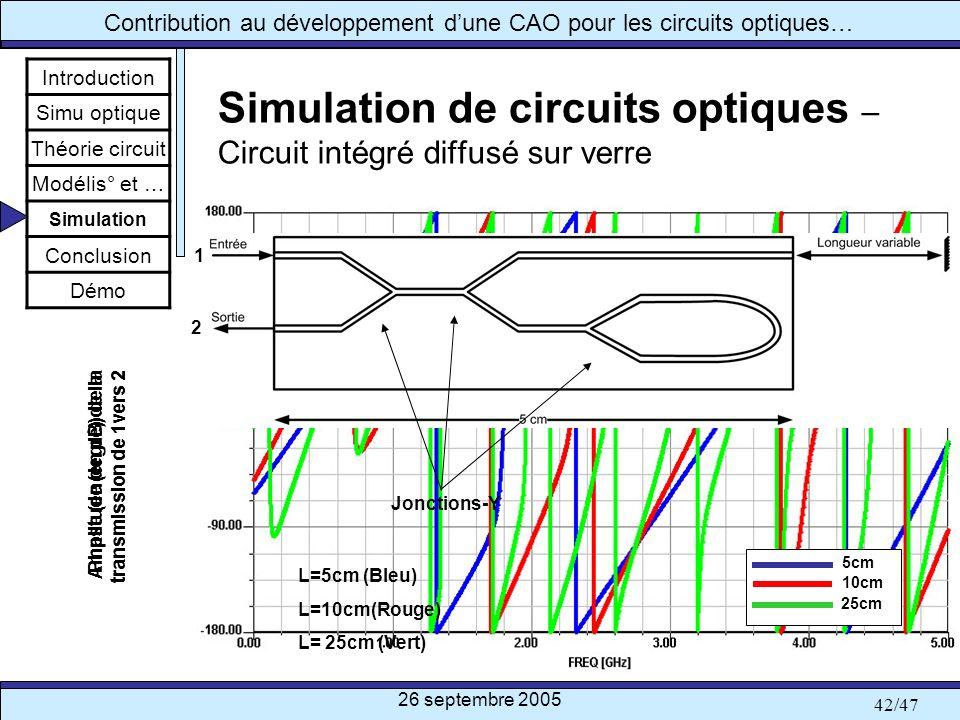 26 septembre 2005 42/47 Contribution au développement dune CAO pour les circuits optiques… Phase (en degré) de la transmission de 1vers 2 Simulation d