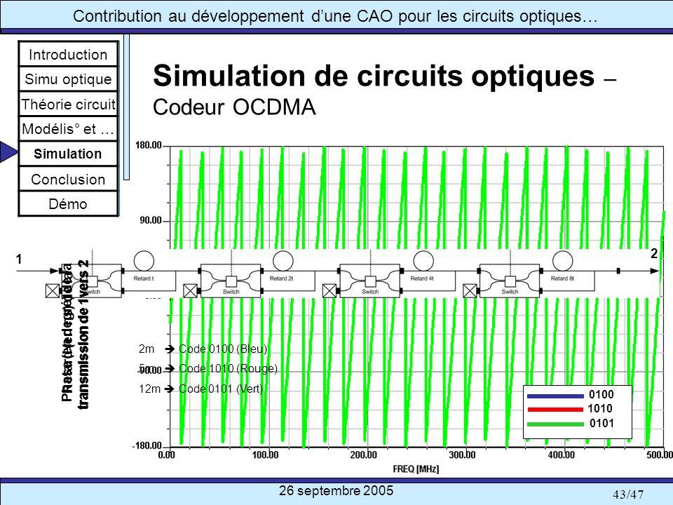 26 septembre 2005 43/47 Contribution au développement dune CAO pour les circuits optiques… Simulation de circuits optiques – Codeur OCDMA Introduction