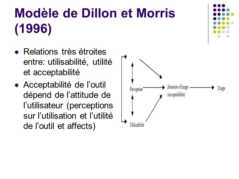 Modèle de Dillon et Morris (1996) Relations très étroites entre: utilisabilité, utilité et acceptabilité Acceptabilité de loutil dépend de lattitude d