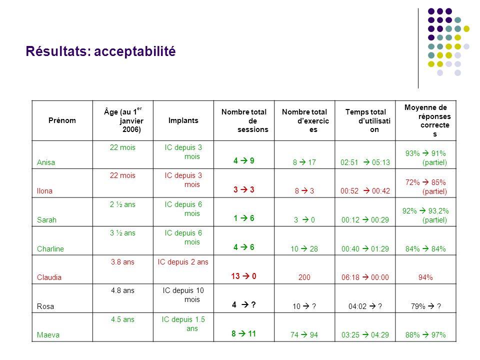 Résultats: acceptabilité Prénom Âge (au 1 er janvier 2006) Implants Nombre total de sessions Nombre total dexercic es Temps total dutilisati on Moyenne de réponses correcte s Anisa 22 moisIC depuis 3 mois 8 1702:51 05:13 93% 91% (partiel) 4 9 Ilona 22 moisIC depuis 3 mois 8 300:52 00:42 72% 85% (partiel) 3 Sarah 2 ½ ansIC depuis 6 mois 3 000:12 00:29 92% 93,2% (partiel) 1 6 Charline 3 ½ ansIC depuis 6 mois 10 2800:40 01:2984% 4 6 Claudia 3.8 ansIC depuis 2 ans 20006:18 00:0094% 13 0 Rosa 4.8 ansIC depuis 10 mois 10 ?04:02 ?79% .