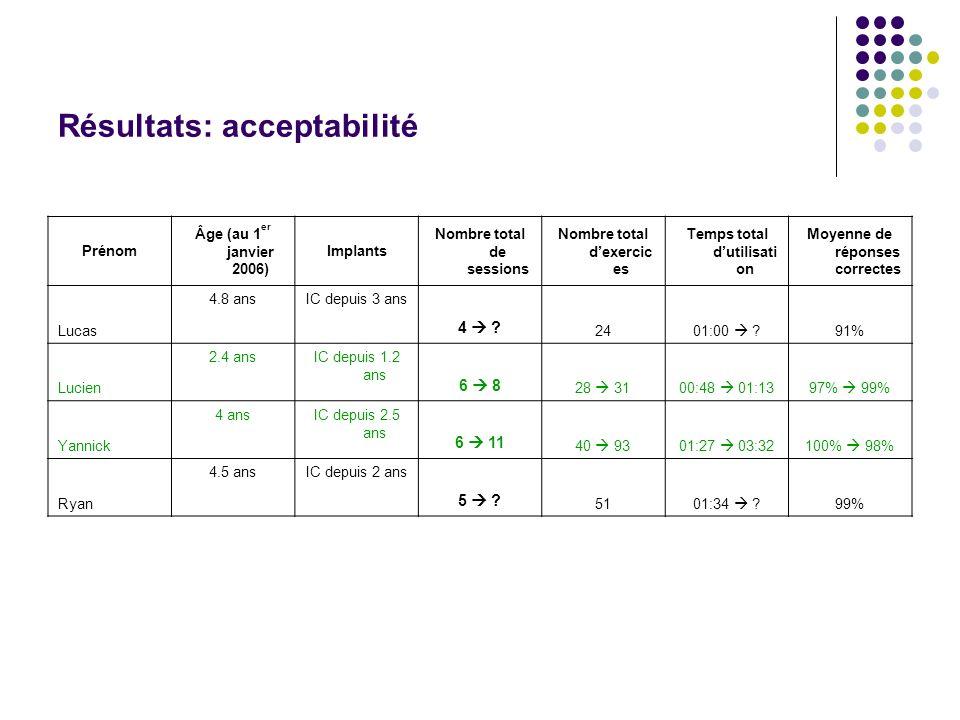 Résultats: acceptabilité Prénom Âge (au 1 er janvier 2006) Implants Nombre total de sessions Nombre total dexercic es Temps total dutilisati on Moyenn