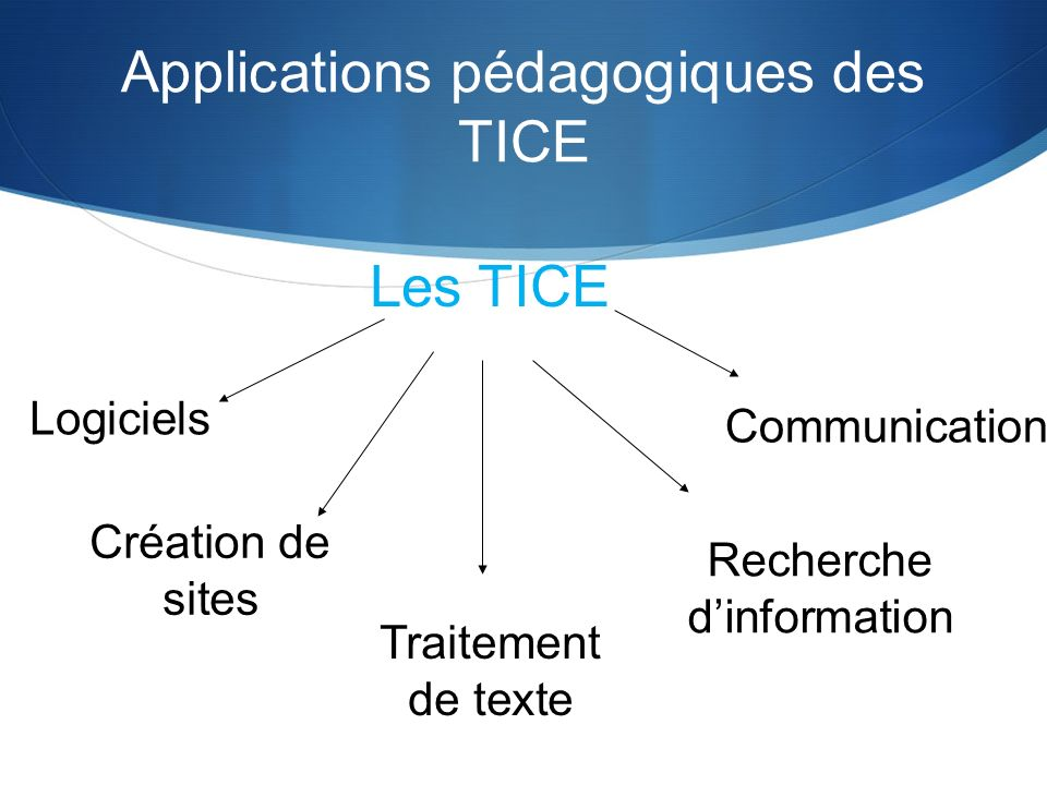 Applications pédagogiques des TICE Les TICE Logiciels Création de sites Traitement de texte Recherche dinformation Communication