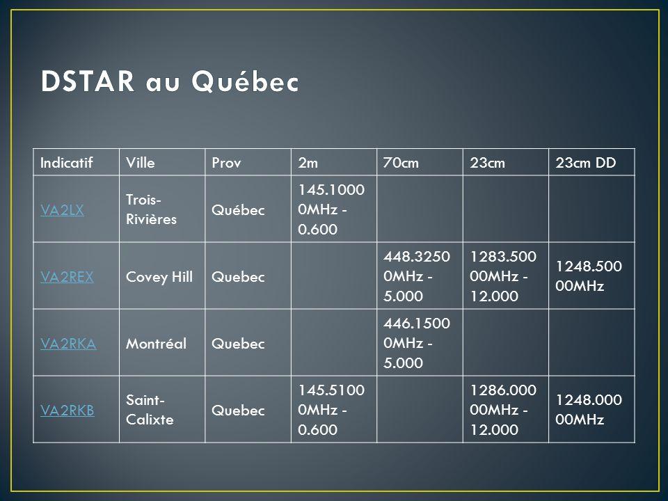 IndicatifVilleProv2m70cm23cm23cm DD VA2LX Trois- Rivières Québec 145.1000 0MHz - 0.600 VA2REXCovey HillQuebec 448.3250 0MHz - 5.000 1283.500 00MHz - 1
