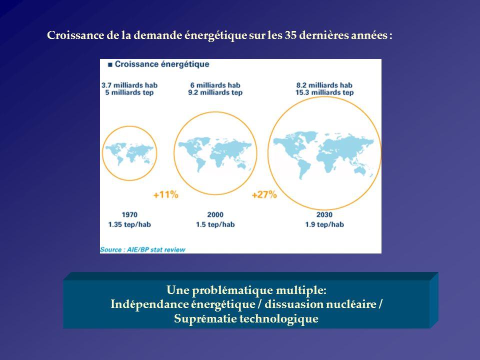 Devenir du combustible irradié « Combustion » : 3 – 4 ans, renouvellement annuel par tranche « Refroidissement » 3 ans (piscine) Composition combustible irradié U kg/tMLi (REP 900 MW Refr.