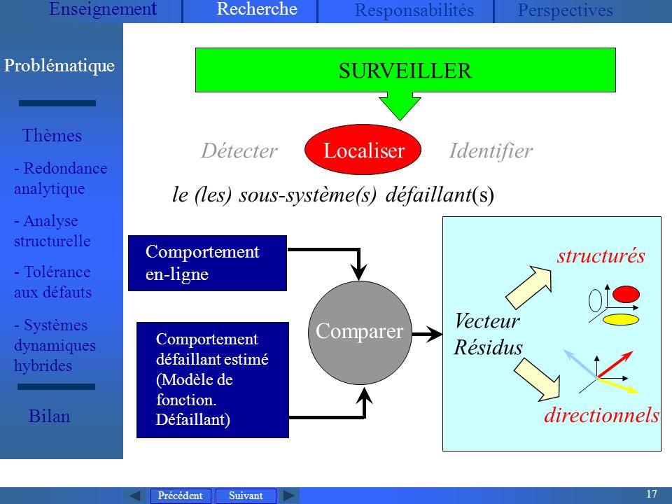 Précédent 17 Suivant Enseignemen t Recherche ResponsabilitésPerspectives Problématique - Redondance analytique Thèmes Bilan SURVEILLER LocaliserIdentifier le (les) sous-système(s) défaillant(s) Détecter structurés directionnels Comparer Comportement en-ligne Comportement défaillant estimé (Modèle de fonction.