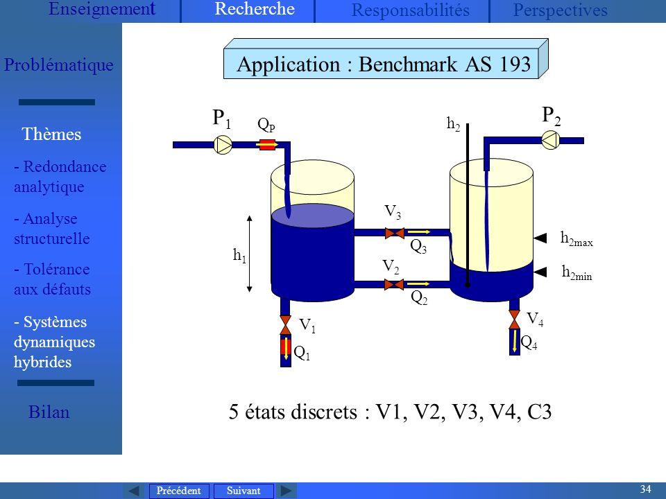 Précédent 34 Suivant Enseignemen t Recherche ResponsabilitésPerspectives Problématique - Redondance analytique Thèmes Bilan Application : Benchmark AS 193 P1P1 P2P2 V1V1 V2V2 V3V3 V4V4 Q1Q1 QPQP Q4Q4 Q2Q2 Q3Q3 h2h2 h1h1 h 2max h 2min 5 états discrets : V1, V2, V3, V4, C3 - Systèmes dynamiques hybrides - Analyse structurelle - Tolérance aux défauts