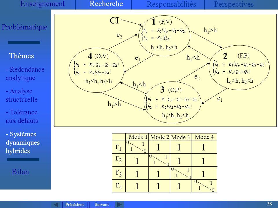 Précédent 36 Suivant Enseignemen t Recherche ResponsabilitésPerspectives Problématique - Redondance analytique Thèmes Bilan Mode dexploitation normal V1, V2, V3 : toujours ouvertes P 2 : arrêt, P 1 contrôlée (maintenir h 2 entre h 2min et h 2max ), Q P mesurée (entrée continue) 5 états discrets32 modes (O,V) h 1 <h, h 2 <h (O,P) h 1 >h, h 2 <h CI r1r1 r2r2 r3r3 r4r4 0 0 1 1 0 0 1 1 0 0 1 1 0 0 1 1 1 1 11 1 11 1 1 1 1 1 Mode 1 Mode 2 Mode 3 Mode 4 4 3 (F,V) h 1 <h, h 2 <h 1 h 1 >h h 1 <h h 1 >h e1e1 e2e2 e2e2 e1e1 (F,P) h 1 >h, h 2 <h 2 - Systèmes dynamiques hybrides - Analyse structurelle - Tolérance aux défauts