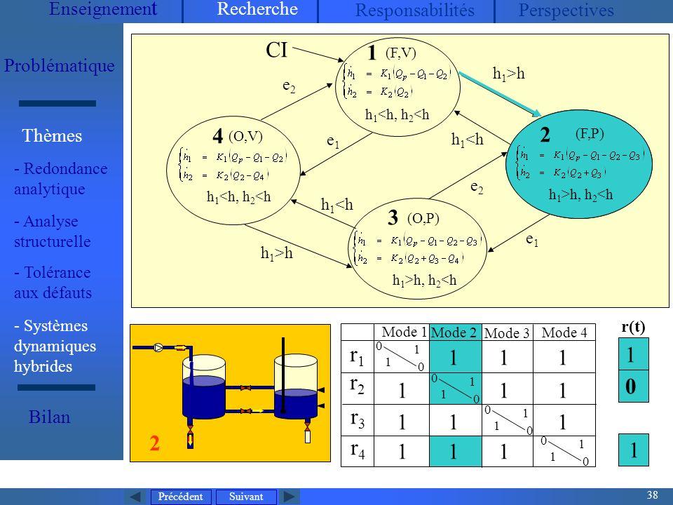 Précédent 38 Suivant Enseignemen t Recherche ResponsabilitésPerspectives Problématique - Redondance analytique Thèmes Bilan Mode dexploitation normal V1, V2, V3 : toujours ouvertes P 2 : arrêt, P 1 contrôlée (maintenir h 2 entre h 2min et h 2max ), Q P mesurée (entrée continue) 5 états discrets32 modes (O,V) h 1 <h, h 2 <h (O,P) h 1 >h, h 2 <h CI r1r1 r2r2 r3r3 r4r4 0 0 1 1 0 0 1 1 0 0 1 1 0 0 1 1 1 1 11 1 11 1 1 1 1 1 Mode 1 Mode 2 Mode 3 Mode 4 4 3 (F,V) h 1 <h, h 2 <h 1 h 1 >h h 1 <h h 1 >h e1e1 e2e2 e2e2 e1e1 0 1 1 r(t) Mode 2 2 (F,P) h 1 >h, h 2 <h 2 - Systèmes dynamiques hybrides - Analyse structurelle - Tolérance aux défauts