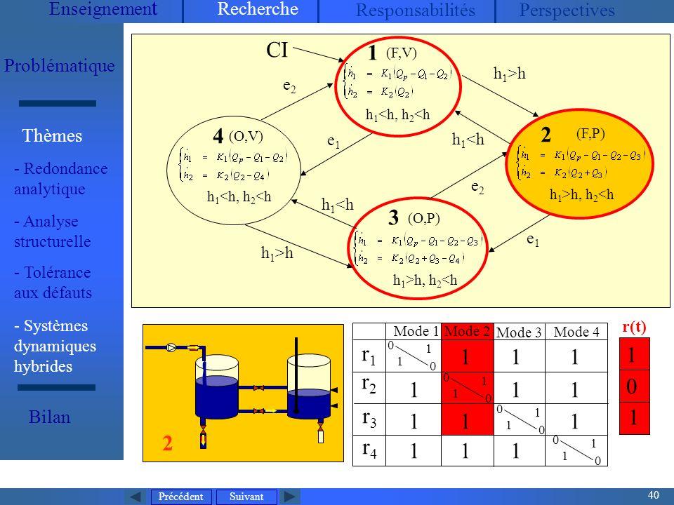 Précédent 40 Suivant Enseignemen t Recherche ResponsabilitésPerspectives Problématique - Redondance analytique Thèmes Bilan Mode dexploitation normal V1, V2, V3 : toujours ouvertes P 2 : arrêt, P 1 contrôlée (maintenir h 2 entre h 2min et h 2max ), Q P mesurée (entrée continue) 5 états discrets32 modes (O,V) h 1 <h, h 2 <h (O,P) h 1 >h, h 2 <h CI 0 0 1 1 4 3 (F,V) h 1 <h, h 2 <h 1 h 1 >h h 1 <h h 1 >h e1e1 e2e2 e2e2 e1e1 r1r1 r2r2 r3r3 r4r4 0 0 1 1 0 0 1 1 0 0 1 1 1 1 11 1 11 1 1 1 1 1 Mode 1 Mode 2 Mode 3 Mode 4 0 1 1 r(t) Mode 2 2 (F,P) h 1 >h, h 2 <h 2 - Systèmes dynamiques hybrides - Analyse structurelle - Tolérance aux défauts