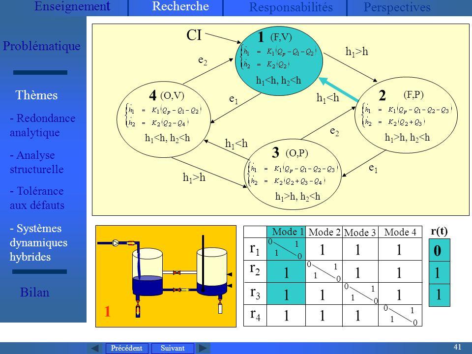 Précédent 41 Suivant Enseignemen t Recherche ResponsabilitésPerspectives Problématique - Redondance analytique Thèmes Bilan Mode dexploitation normal V1, V2, V3 : toujours ouvertes P 2 : arrêt, P 1 contrôlée (maintenir h 2 entre h 2min et h 2max ), Q P mesurée (entrée continue) 5 états discrets32 modes (O,V) h 1 <h, h 2 <h (O,P) h 1 >h, h 2 <h CI r1r1 r2r2 r3r3 r4r4 0 0 1 1 0 0 1 1 0 0 1 1 0 0 1 1 1 1 11 1 11 1 1 1 1 1 Mode 1 Mode 2 Mode 3 Mode 4 4 3 (F,V) h 1 <h, h 2 <h 1 h 1 >h h 1 <h h 1 >h e1e1 e2e2 e2e2 e1e1 (F,P) h 1 >h, h 2 <h 2 1 1 0 1 r(t) - Systèmes dynamiques hybrides - Analyse structurelle - Tolérance aux défauts