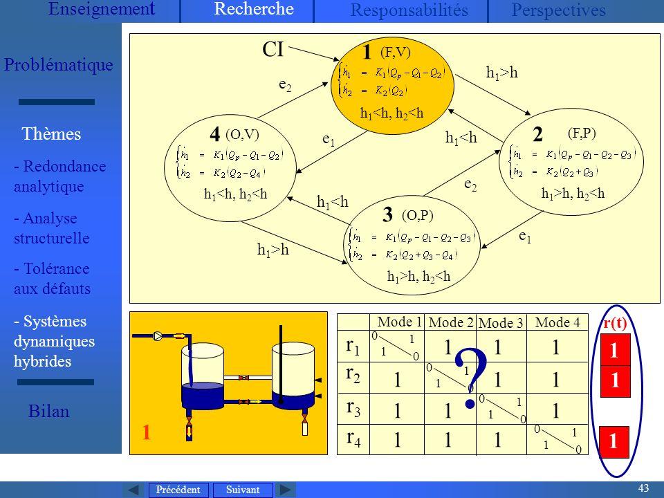 Précédent 43 Suivant Enseignemen t Recherche ResponsabilitésPerspectives Problématique - Redondance analytique Thèmes Bilan Mode dexploitation normal V1, V2, V3 : toujours ouvertes P 2 : arrêt, P 1 contrôlée (maintenir h 2 entre h 2min et h 2max ), Q P mesurée (entrée continue) 5 états discrets32 modes (O,V) h 1 <h, h 2 <h (O,P) h 1 >h, h 2 <h 1 CI r1r1 r2r2 r3r3 r4r4 0 0 1 1 0 0 1 1 0 0 1 1 0 0 1 1 1 1 11 1 11 1 1 1 1 1 Mode 1 Mode 2 Mode 3 Mode 4 4 3 (F,V) h 1 <h, h 2 <h 1 h 1 >h h 1 <h h 1 >h e1e1 e2e2 e2e2 e1e1 (F,P) h 1 >h, h 2 <h 2 1 1 1 r(t) .