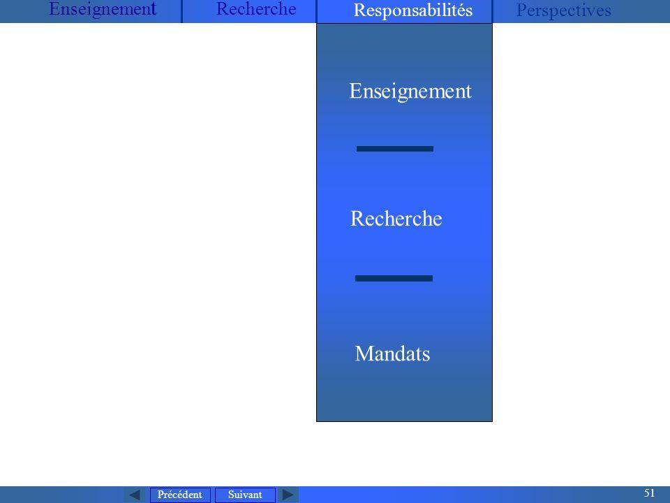 Précédent 51 Suivant Enseignemen t Recherche ResponsabilitésPerspectives Enseignement Recherche Mandats