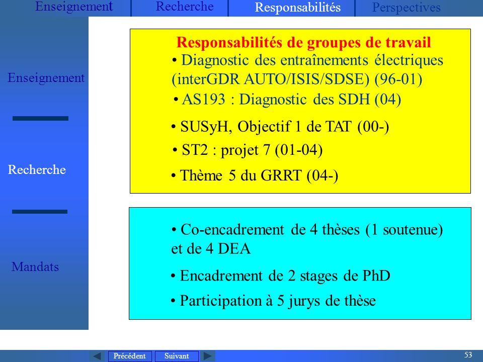 Précédent 53 Suivant Enseignemen t Recherche ResponsabilitésPerspectives Enseignement Recherche Mandats Co-encadrement de 4 thèses (1 soutenue) et de 4 DEA Participation à 5 jurys de thèse Encadrement de 2 stages de PhD Diagnostic des entraînements électriques (interGDR AUTO/ISIS/SDSE) (96-01) AS193 : Diagnostic des SDH (04) SUSyH, Objectif 1 de TAT (00-) ST2 : projet 7 (01-04) Thème 5 du GRRT (04-) Responsabilités de groupes de travail