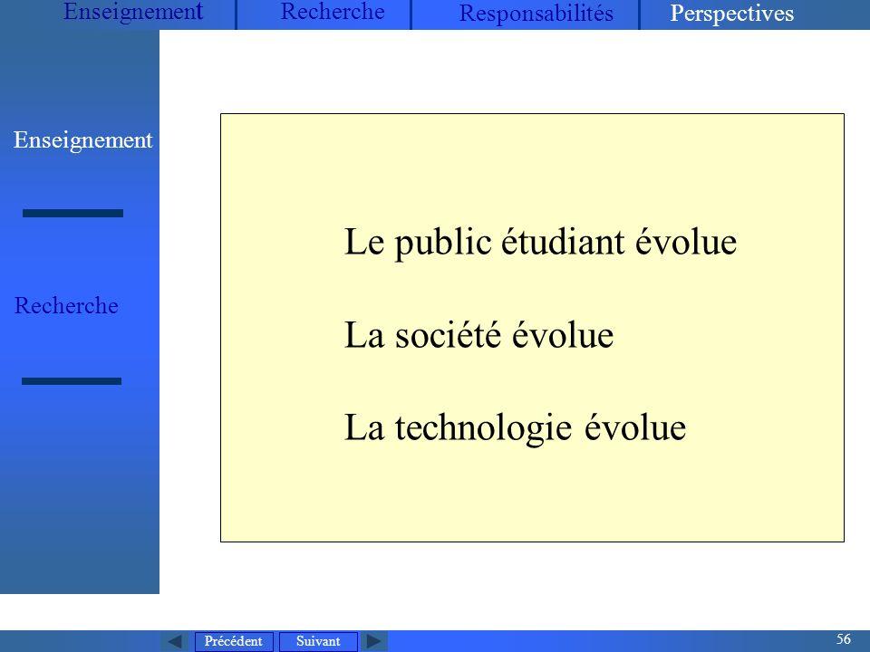 Précédent 56 Suivant Enseignemen t Recherche ResponsabilitésPerspectives Enseignement Recherche Le public étudiant évolue La société évolue La technologie évolue