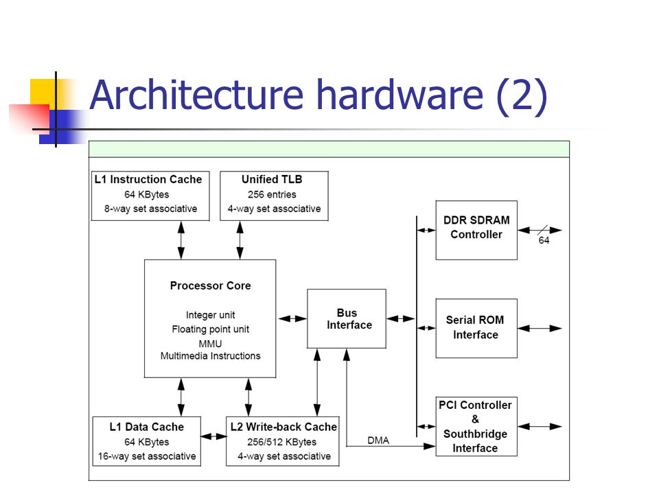 Architecture hardware (2)
