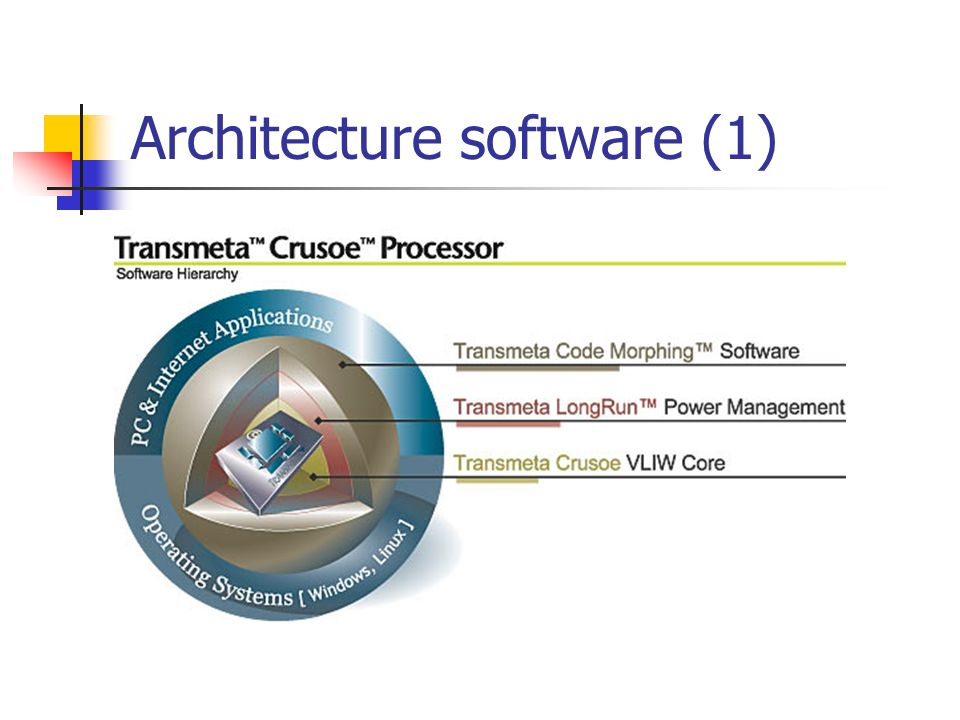 Architecture software (1)