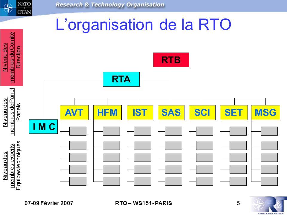 07-09 Février 2007RTO – WS151- PARIS5 HFMISTSASSCISETMSG RTB RTA Niveau des membres experts Equipes techniques Niveau des membres de Panel Panels Niveau des membres du Comité Direction I M C AVT Lorganisation de la RTO