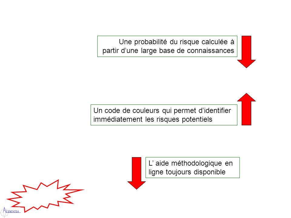 Une probabilité du risque calculée à partir dune large base de connaissances Un code de couleurs qui permet didentifier immédiatement les risques potentiels L aide méthodologique en ligne toujours disponible