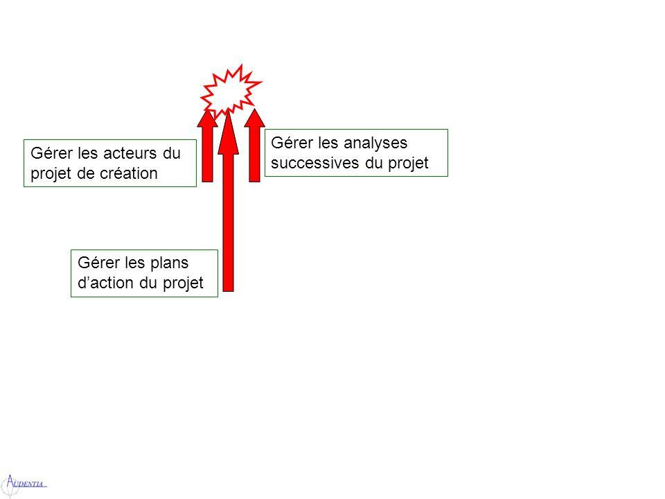 Gérer les acteurs du projet de création Gérer les plans daction du projet Gérer les analyses successives du projet