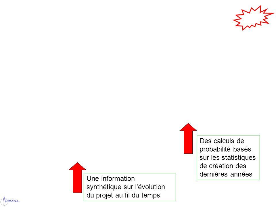 Une information synthétique sur lévolution du projet au fil du temps Des calculs de probabilité basés sur les statistiques de création des dernières années
