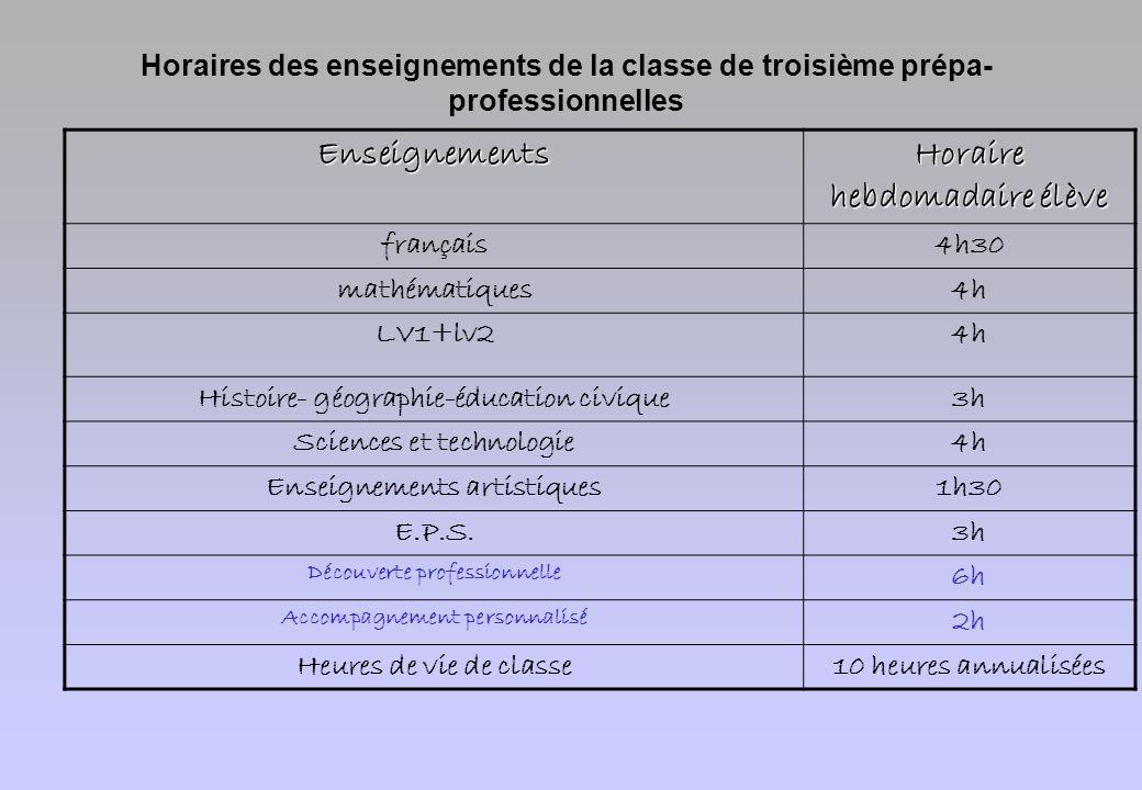 Horaires des enseignements de la classe de troisième prépa- professionnellesEnseignements Horaire hebdomadaire élève français4h30 mathématiques4h LV1+