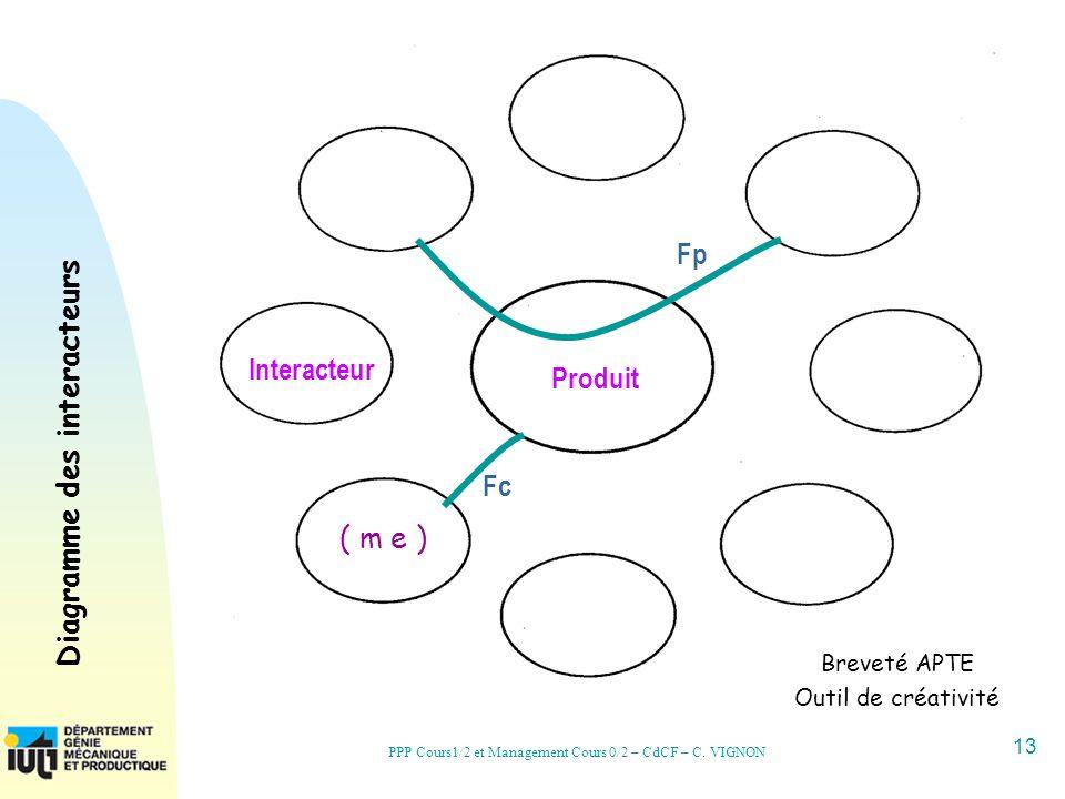 13 PPP Cours1/2 et Management Cours 0/2 – CdCF – C. VIGNON Fp Fc Produit Interacteur ( m e ) Breveté APTE Outil de créativité Diagramme des interacteu