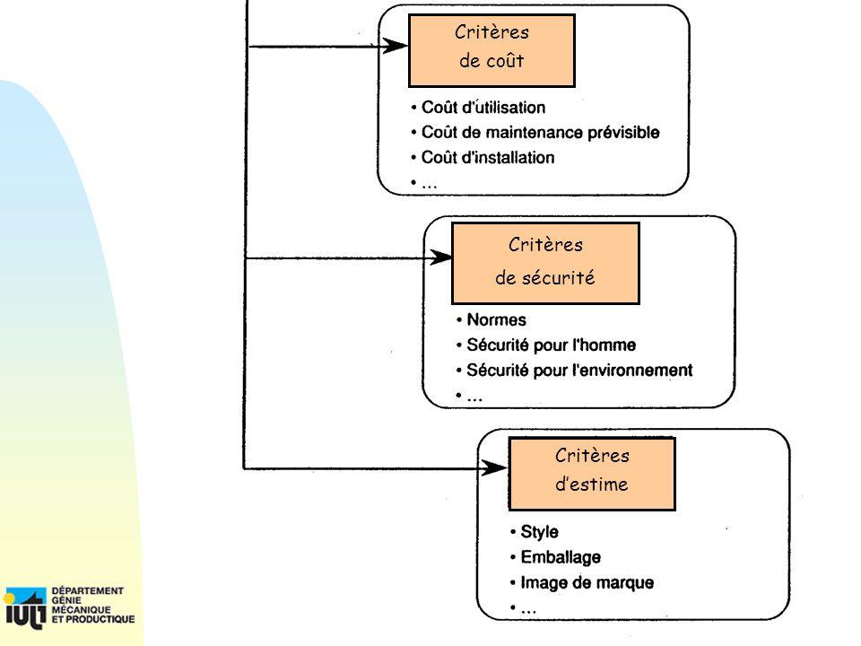 19 PPP Cours1/2 et Management Cours 0/2 – CdCF – C. VIGNON Critères de sécurité Critères destime Critères de coût